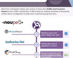 WordPress is Alignable's Most Trusted Brand for SMBs