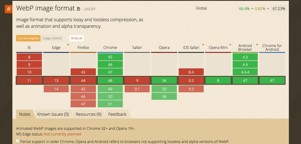 WebP Browser-Support