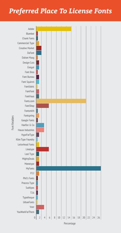 Survey Typographic Trends 2016