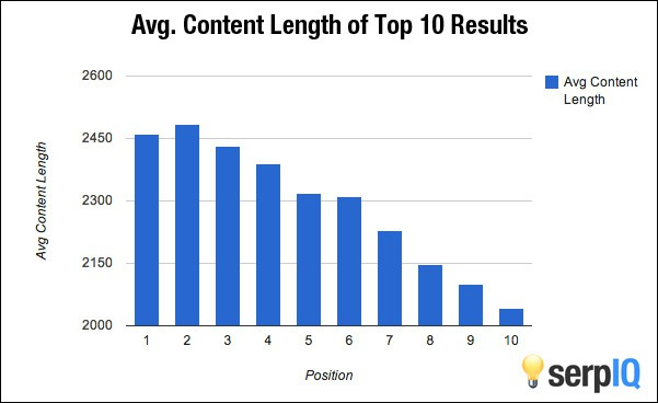 © serpIQ. Very Clear: the Top Rankings Average 400 Words More Than the Lower Rankings.