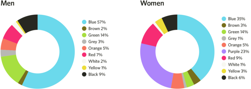 farbwahrnehmungen -nach-geschlechtern-sortiert