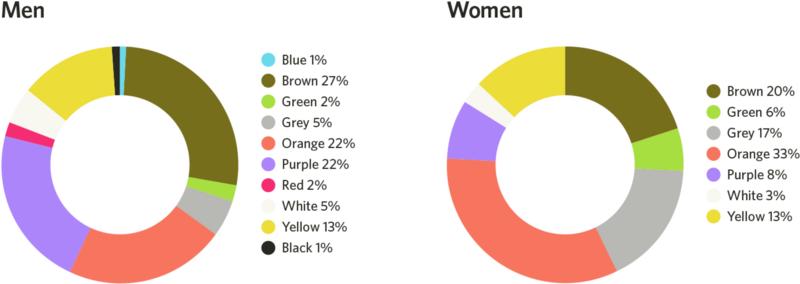 Diese Farben mögen Männer und Frauen überwiegend nicht