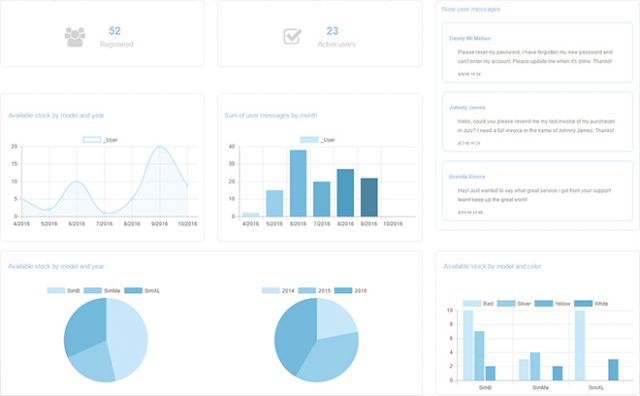 Exemplary Dashboard With Different Counters and Diagrams