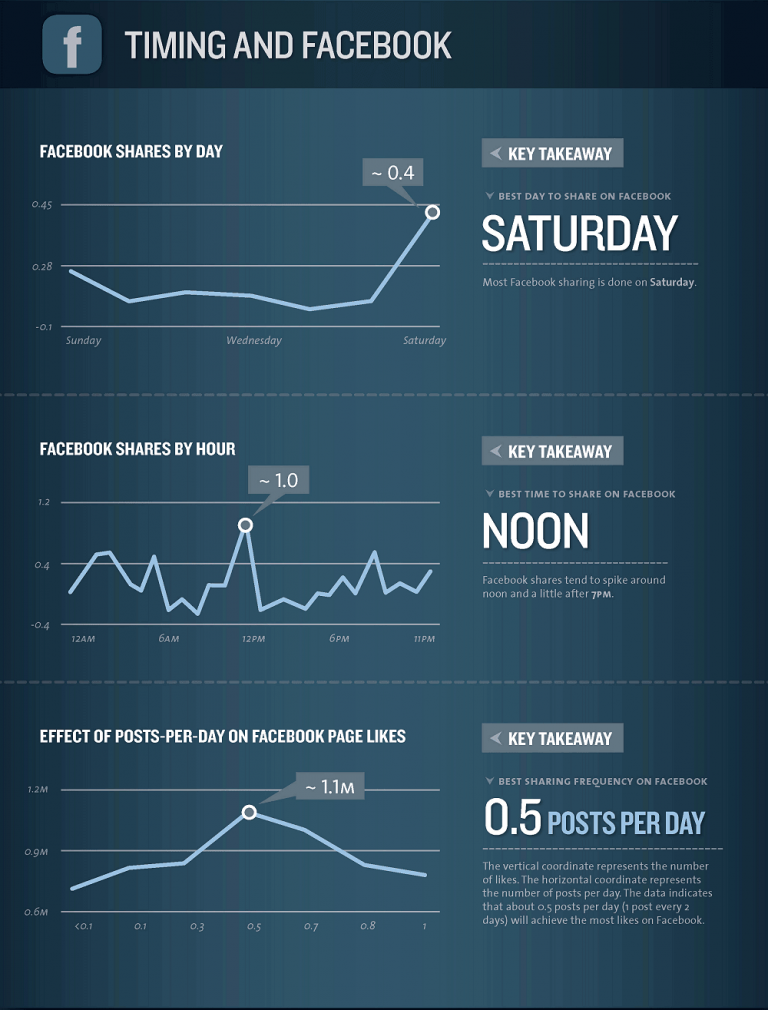 The Best Times to Share on Facebook