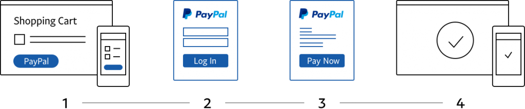 4 Steps check out of PayPal For Digital