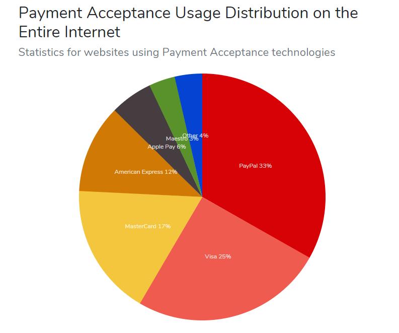Top WordPress plugin - PayPal's market share static
