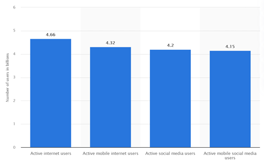 Chart showing the active mobile, social media, and mobile social media users as of January 2021, explaining the need for no-code citizen developers.