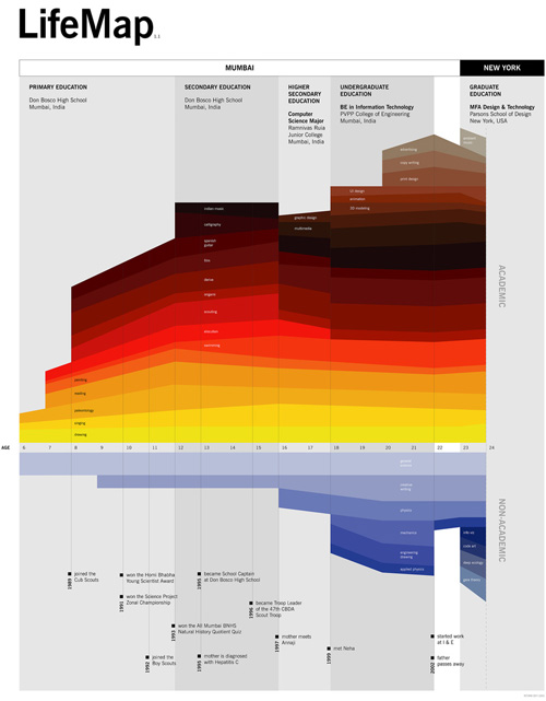 Fantastic Information Architecture And Data Visualization