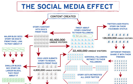 electronic media can affect the daily habits of youths Social media are a significant part of our daily lives, changing our habits in many different ways as with anything new, there are positive, but also negative effects on their wide implementation according to a recent infographic by whoishostingthis, social media are capable of turning us into .
