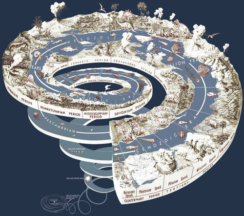 Infographic - Geological time spiral