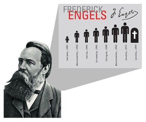 Infographic - Frederick Engels Biography